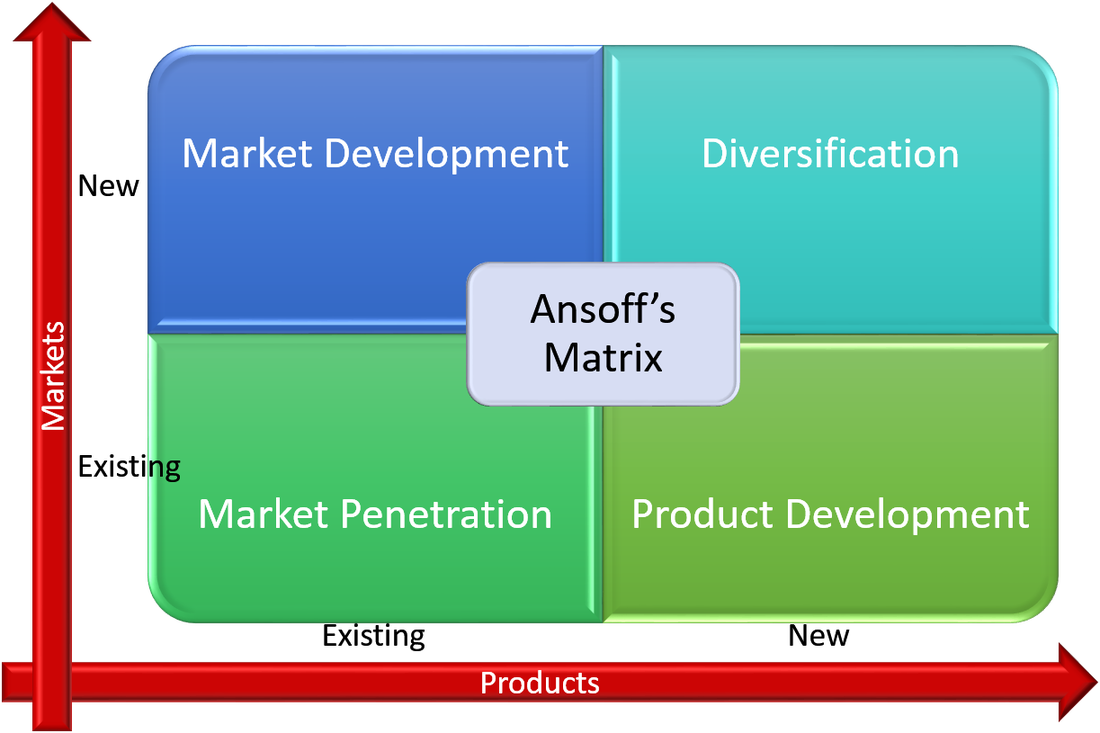 ansoffs matrix planning fo growth essay Analysis of marketing strategies used by the main limitation of planning based on ansoff's matrix is the analysis of marketing strategies used by pepsico.